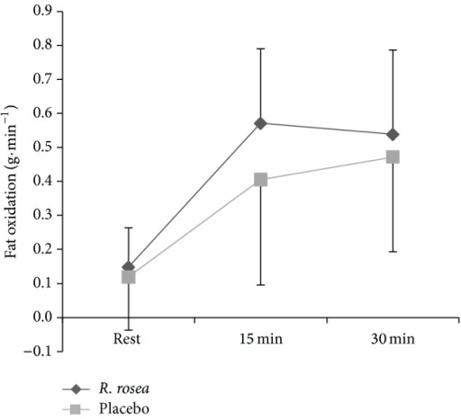 Mean ± S.D. fat oxidation rate (g·min−1) during 30 min submaximal cycling between R. rosea and placebo conditions.