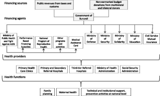 Financial Sources, Financial Agents, Health Providers and Health Functions related to public-sector financial contributions for reproductive health activities, Burundi
