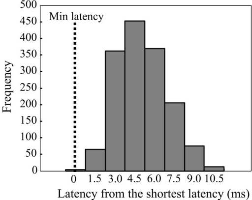 MEP latencies shown from FDI as absolute values from the group shortest latency (pooled data from both hemispheres). Bars are shown at 1.5 ms latency intervals.
