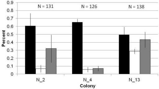 Comparison of activity distribution by colony.Each bar shows the mean proportion of ascending ants that foraged (black), did nest maintenance (white), or ascended into the nest entrance but then descended back into the deeper nest without leaving the nest to forage (grey), over the course of three days. Error bars show standard errors of the mean.