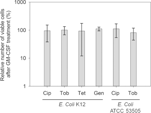GM-CSF did not sensitize the persister cells of E. coli K12 and E. coli ATCC 53505 to antibiotics.The persister cells were isolated from exponential phase cultures of E. coli K12 and E. coli ATCC 53505 by killing the normal cells with 100 μg/mL ampicillin and 20 μg/mL ofloxacin (ATTCC 53505 is resistant to ampicillin, data not shown) respectively for 3.5 h, and then treated with or without 0.17 pM GM-CSF for 1 h, followed by adding an antibiotic as indicated and incubating for 3.5 h. The amount of BSA (contained in GM-CSF stocks) was adjusted to be the same in all samples. Following the treatment, the cell viability was determined by counting CFU. Cip: 2 μg/mL ciprofloxacin. Tob: 70 μg/mL tobramycin. Tet: 20 μg/mL tetracycline. Gen: 200 μg/mL gentamicin. The samples were tested in triplicate (n = 3). The number of CFU in the GM-CSF free sample (antibiotic only) varied depending on the antibiotic used, so the CFU of corresponding GM-CSF free control for each antibiotic was normalized as 100% for the convenience of comparison.