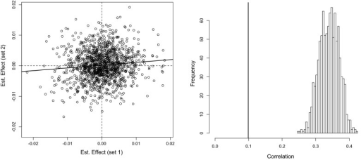 Scatter plot of estimated effects obtained with a stratified analysis (left) and estimated sampling distribution of the correlation between estimated effects obtained with 1000 permutations (right).