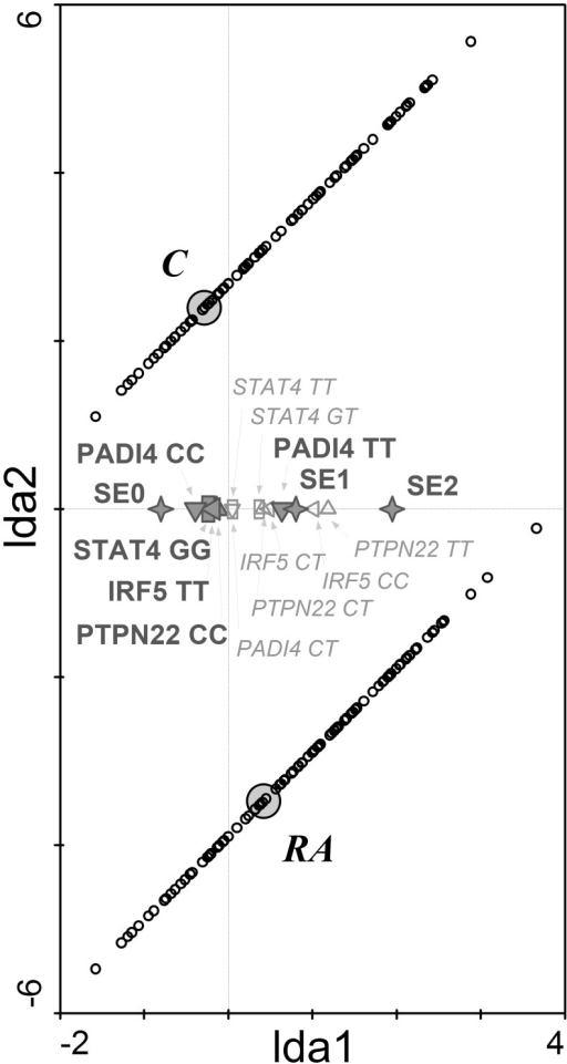 The genetic discrimination of RA patients and controls.Linear discrimination analysis diagram shows that shared epitope and single nucleotide polymorphisms in PTPN22, STAT4, IRF5 and PADI4 genes significantly discriminated between RA patients and healthy controls. RA—RA patients; C—control group; SE (0,1,2)—number of SE coding allele in HLA-DRB1 gene (✧); IRF5 (CC, CT, TT)—genotypes in IRF5 gene (C risk allele) (◁); PADI4 (TT, CT, CC)–genotypes in PADI4 gene (T risk allele) (▽); PTPN22 (CC, CT, TT)–genotypes in PTPN22 gene (A risk allele) (△); STAT4 (GG, GT, TT)–genotypes in STAT4 gene (T risk allele) (☐). Diagram reading clue: Small circles represent individual cases. Large grey circles—centroids—represent subject groups (RA patients and controls). Symbols are genetic factors. Large bold symbols represent genotypes significantly influencing the distribution of subjects. Small empty symbols represent other genotypes of selected genes. The closer to the group centroid the gene symbol lies, the stronger is its impact on the classification of subjects to particular group.
