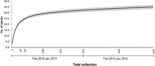 Species accumulation curve with error bars for overall 432 collections at 18 fixed-streams along an altitudinal gradient in Peninsular Malaysia