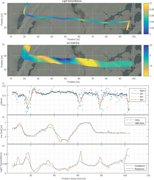 Physical measurements taken from the ROV during the colocated pole survey: (a) Light transmittance along the survey track. Red circles show positions of numbered marker poles. (b) Ice draft as measured along track with upward looking multibeam sonar. (c) Surface albedo extracted from the image. Blue dots indicate spot data, while lines depict data averaged over circles with different diameters. (d) Ice Draft as derived from the DVL (blue dashed line) and measured by the center beam of the multibeam sonar (red line). (e) Light transmittance measured by the radiance (red line) and irradiance (blue dashed line) sensors along the survey.