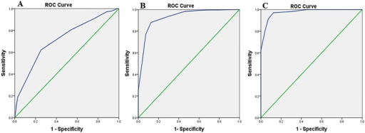MMSE-2:BV.Receiver Operator Characteristic (ROC) curve analysis of the MMSE-2: Brief version in the three groups. (A) Normal vs. MCI, Area Under the Curve (AUC) = 0.71. (B) MCI vs. AD, Area Under the Curve (AUC) = 0.93. (C) Normal vs. AD, Area Under the Curve (AUC) = 0.97.
