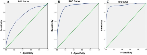 MMSE-2:SV.Receiver Operator Characteristic (ROC) curve analysis of the MMSE-2: Standard version in the three groups. (A) Normal vs. MCI, Area Under the Curve (AUC) = 0.72. (B) MCI vs. AD, Area Under the Curve (AUC) = 0.93. (C) Normal vs. AD, Area Under the Curve (AUC) = 0.95.