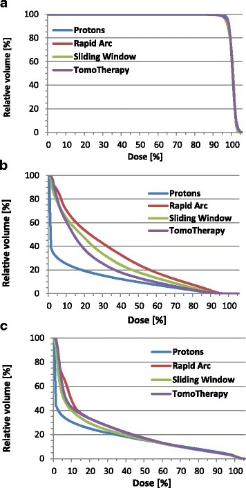 Patient-averaged dose-volume histograms. Dose-volume relationship of the planning target volume (a), rectal wall (b), and bladder wall (c) in the treatment plans of various IMRT techniques