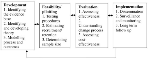 Key elements of the development and evaluation process (adapted from [6]).
