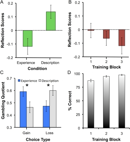 Results from Experiment 1.(A). Reflection scores as a function of experimental condition.                            Participants displayed reliably higher reflection scores for described                            vs. experienced problems (p<.001). (B). Reflection                            scores on experienced trials as a function of block in the experiment.                            There was a trend toward a greater reverse reflection effect as the                            potential outcomes were learned. (C). Gambling quotient as a function of                            experimental condition and choice type. For gains, participants were                            risk seeking for experienced problems, but risk averse for described                            problems. In contrast, for losses, participants were risk averse in                            experienced problems, but risk seeking in described problems. *                             =  p<.05. (D). Percentage                            correct on catch trials as a function of experience training block.                            Performance increased across blocks, but was high throughout, peaking at                            97.6% on the final training block.