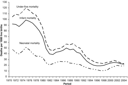 under five mortality Under-five mortality rate is defined as the probability of dying between birth and exactly five years of age expressed per 1,000 live births under-five mortality.