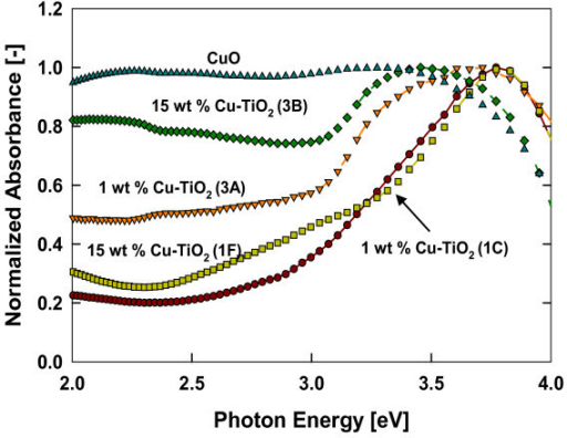 Normalized UV-visible absorption spectra measured by diffuse reflectance spectroscopy of the annealed Cu-doped TiO2 nanomaterials. Samples were annealed for 4 h at 600°C (test 3).