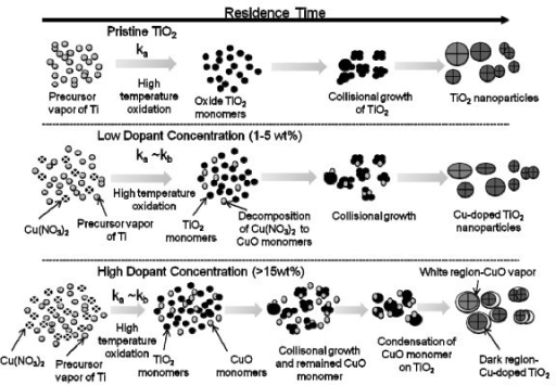 Cu-doped TiO2 nanoparticles formation mechanisms in a FLAR. Top represents TiO2 formation mechanism, middle is for low copper dopant concentration and bottom is for high dopant concentration.