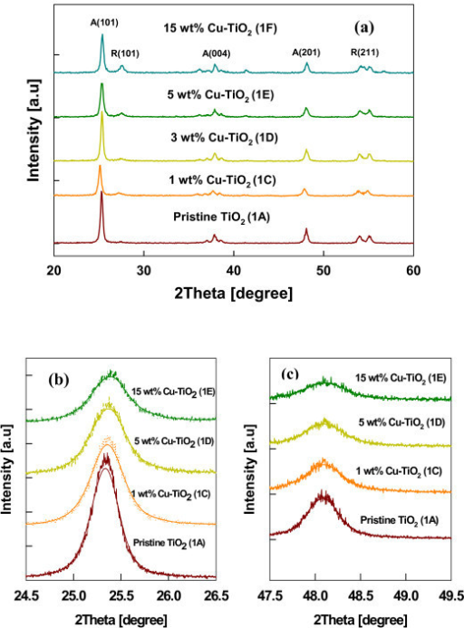 The XRD diffraction pattern of the Cu-doped TiO2 nanomaterials. (a) XRD spectra of as-prepared Cu-TiO2 nanoparticles with different dopant concentrations (A anatase, R rutile). (b) Comparison of the XRD anatase peaks of Cu-TiO2 nanoparticles: anatase (101) peaks and (c) anatase (201) peaks (test 1).