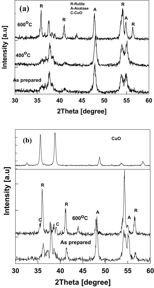 XRD pattern of the annealed Cu-TiO2 nanoparticles. (a) 1-wt.% Cu-TiO2 (b) 15-wt.% Cu-TiO2. A anatase, R rutile. Samples were annealed for 4 h in a furnace at constant temperature (test 3).