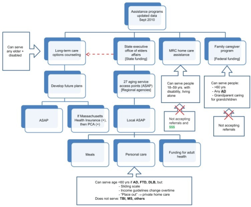 Nursing Home Flow Chart Notes Outlines The State Servi