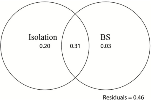 Variation partitions of effects of island isolation and the number of breeding sites on the disparity AIc.Island isolation explained more than the number of breeding sites and isolation play a more significant role in sex-biased dispersal. BS: the number of breeding sites.