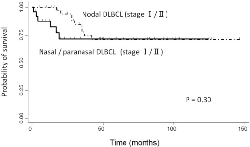 Comparison of overall survival between localized nasal/paranasal DLBCL and localized nodal DLBCL.