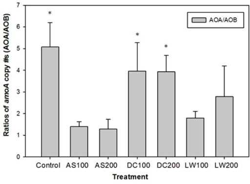 Ratios of amoA copy # per gram of soil of AOA to AOB. Soil treatments as in Figure 1. *Bars with asterisk indicate that the copy # of amoA of AOA is significantly higher than the copy # of amoA of AOB for that treatment at p ≤ 0.05.
