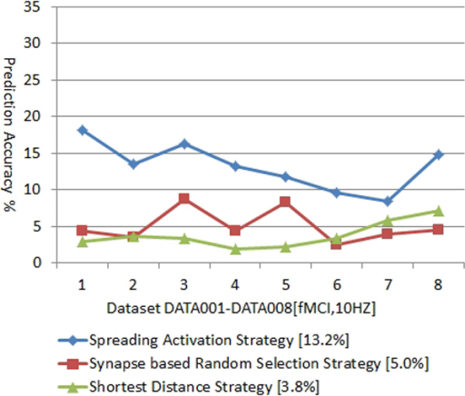 Neural Spike Prediction Accuracy based on Different Strategies