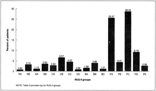 Distribution of New York State patients in the resource utilization groups, version II (RUG-II) system: April 1987