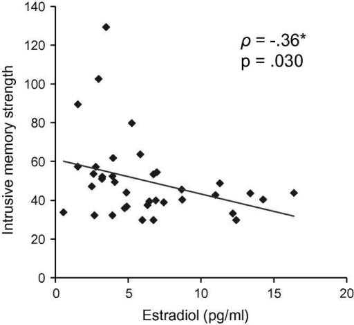 Relationship between estradiol and intrusive memory strength. Values of intrusive memory strength represent sum scores of t-scores of Intrusive Memory Questionnaire (IMQ) items (number, duration, and distress of intrusive memories) averaged across days 0–2. ρ: Spearman correlation coefficient.