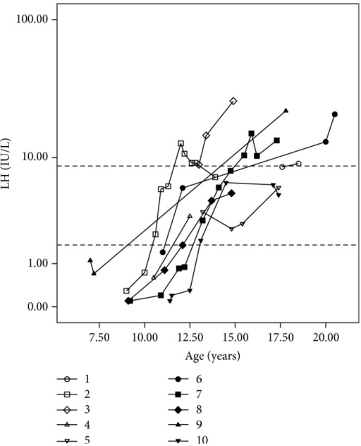 LH levels measured by electrochemiluminescence at different ages in patients with partial gonadal dysgenesis. FSH values are presented on the y-axis on a logarithmic scale. Dotted lines on the y-axis represent the upper and lower normal limits for LH levels in pubertal boys (1.7–8.6 IU/L).