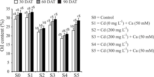 Effect of Ca on oil content in seeds of mustard plants under Cd stress at different time intervals.Data presented are the means ± SE (n = 5). Different letters indicate significant difference (P < 0.05) among the treatments within a developmental stage. Symbols $, £ and ¥ denote significant change among the different developmental stages in the same treatment. DAT, days after treatment.