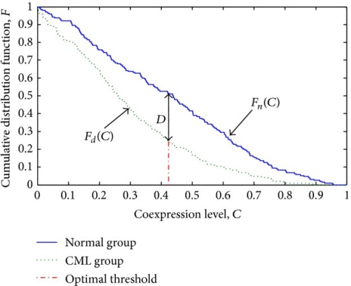 Cumulative distribution functions of coexpression levels for the normal and the CML groups with the candidate thresholds from 0 to 1.