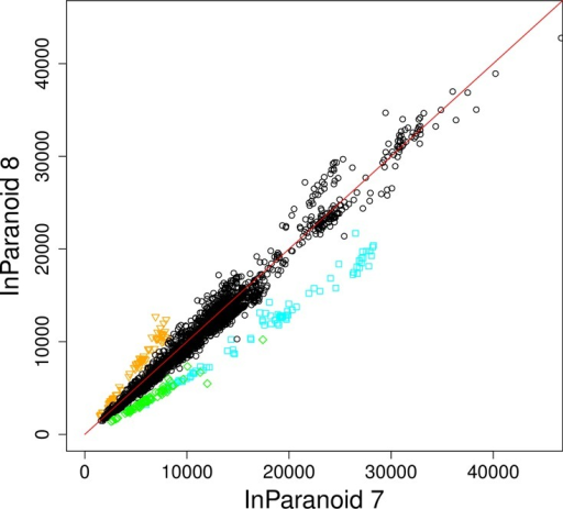 Scatterplot of the number of inparalogs between species pairs in InParanoid 8 and InParanoid 7, for the species common to both releases. The number of inparalogs has generally not changed much, with some exceptions that are highlighted in color (orange for B. malayi, green for T. cruzi and blue for B. floridae).