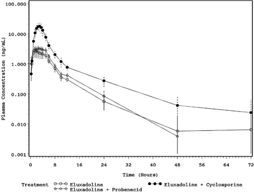 Mean (±SD) plasma concentrations of eluxadoline versus time.