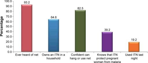 Proportion of pregnant women who have ever heard of a net, own a net, are confident can hang or use a net, and slept under a net.Abbreviation: ITN, insecticide-treated net.