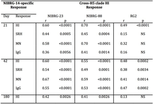 Correlation between serological responses to the homologous and cross-reactive H5N1 strains at days 21, 42 and 180 after vaccination.The correlation between A/Vietnam/1194/2004 (NIBRG-14)-specific HI, SRH, MN and IgG responses and the HI responses against A/turkey/Turkey/1/2005 (NIBRG-23), A/Cambodia/R0405050/2007 (NIBRG-88) and A/Indonesia/5/2005 (RG2) at 21, 42 and 180 days after vaccination. Volunteers were divided into four vaccine groups and were vaccinated with two doses (21 ±1 days apart) of inactivated virosomal H5N1 vaccine alone (30μg HA) or 1.5, 7.5 or 30μg HA adjuvanted with Matrix-M (50μg). Data from the four vaccine groups were combined to calculate the Spearman rank correlation coefficient (r) value (adjusted for multiple comparisons) for each association between the homologous and cross-H5 clade serological response. Abbreviations: p, Two-tailed p value (95% confidence interval); NS, no significant correlation.