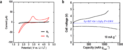 Cyclic voltammogram and discharge-charge curves for all-solid-state Li-O2 cell.(a) Cyclic voltammogram of cell at scan rate of 10 mV s−1 at room temperature in O2 and N2 atmosphere. (b) 1st discharge-charge curves for cell under constant current density of 10 mA g−1 in voltage range of 2.0–4.8 V at room temperature in an O2 atmosphere.