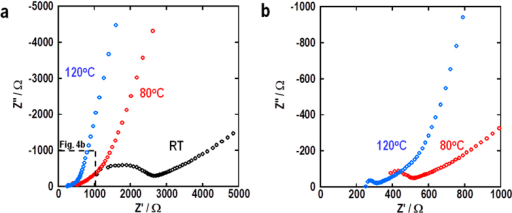 Impedance spectra for all-solid-state Li-O2 cell at different temperatures before discharging.(a) Impedance spectra and (b) enlarged view of part of data at room temperature, 80 °C, and 120 °C. Black, red and blue circles indicate the spectra at room temperature, 80 °C and 120 °C, respectively.