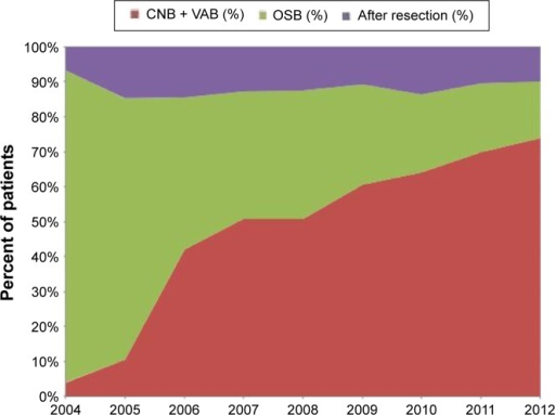 "Trends in CNB and OSB procedures.Notes: ""After resection"" refers to patients treated at our institution but diagnosed elsewhere; these were excluded.Abbreviations: CNB, core needle biopsy; VAB, vacuum-assisted biopsy; OSB, open surgical biopsy."