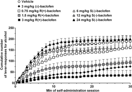 Effect of treatment with racemic baclofen [(±)-baclofen], R(+)-baclofen, and S(−)-baclofen on cumulative response pattern of self-administration for alcohol in selectively bred Sardinian alcohol-preferring (sP) rats. Rats were initially trained to lever respond for oral alcohol (15% v/v, in water) [fixed ratio 4 (FR4)] and water (FR1) in daily 30-min sessions. Test session was conducted under the above schedules of reinforcement. Each point is the mean ± SEM of n = 12 rats.