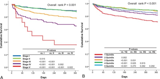 Clinical outcomes according to the renal function and serum sodium level. 12-month mortality according to the renal function (A), and serum sodium level quintiles (B).