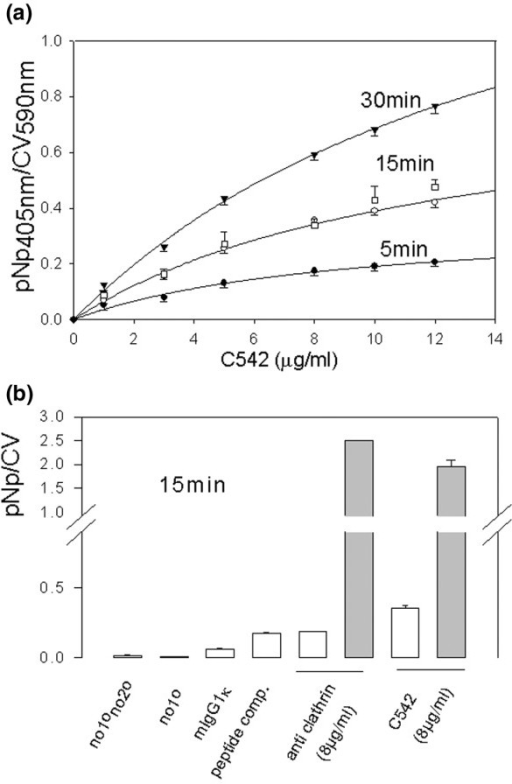 Optimization of 96-well plate immunoassay for membrane estrogen receptor (mER) quantification in MCF-7 cells. (a) Different concentrations of estrogen receptor-α-specific C-542 antibody (1–12 μg/ml) were tested. Enzymatic paranitrophenol phosphate (pNpp) hydrolysis yielding the paranitrophenol (pNp) product was monitored at 37°C for 5, 15 and 30 min, as shown. Cells pretreated for 72 hours with medium containing dextran-coated charcoal-stripped serum (DCSS) versus defined medium (DM) are represented with closed and open circles, respectively. (b) Antibody binding compared in nonpermeabilized (open bars) and permeabilized (shaded bars) conditions. no1°no2° represents primary and secondary antibodies omitted; no1° represents primary antibody omitted (only secondary antibody applied); mIgG1k represents mouse IgG1k isotype control; peptide comp. represents C-542 epitope peptide blocking of the interaction with primary antibody; anti-clathrin represents our test for cell membrane integrity. Values are expressed as means ± standard error. CV, crystal violet.
