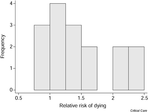 Relative risk of mortality associated with developing acute renal failure as a complication of sepsis.