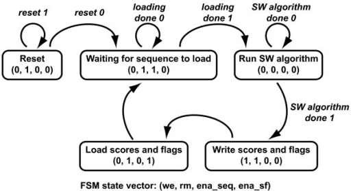 State Diagram Of The Finite State Machine Fsm The St Open I