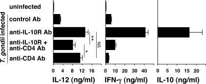 Serum cytokine levels in T. gondii–infected mice treated with anti–IL-10R mAb in the presence or absence of concurrent CD4 T cell depletion. Uninfected or infected mice treated on days −2 and +2 relative to the time of infection with control mAb, anti–IL-10R mAb, anti–IL-10R plus anti-CD4 mAb, or anti-CD4 mAb only were bled on day 8 after infection. Serum concentrations of IL-12, IFN-γ, and IL-10 were measured by ELISA. Bars represent the mean ± SEM of the cytokine levels in three to five mice per group from one representative of two experiments performed. *, P < 0.05; **, P < 0.01; NS, P = 0.2.