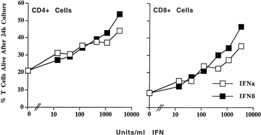 Both IFN-α and IFN-β affect the survival of activated T  cells. T cells were activated and purified as described in the legend to Fig.  1. The cells were cultured for 24 h in the presence of various concentrations of IFN-α or IFN-β and the percentages of live activated (Vβ8+) T  cells were determined by flow cytometry. Results shown are the mean ±  SE of triplicate cultures.