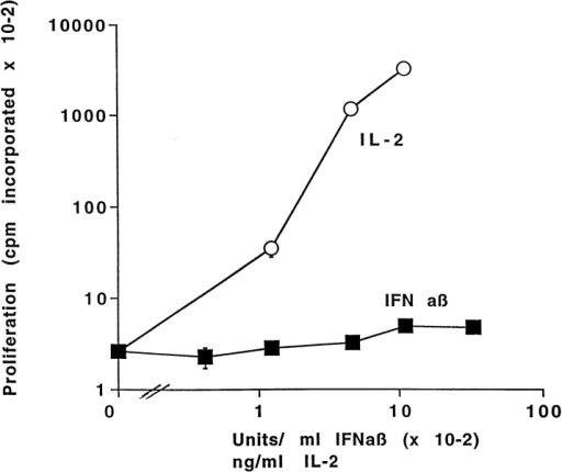 IFN-α/β do not stimulate the proliferation of activated T  cells. Lymph node T cells were purified from B10 mice primed 2 d previously with 150 μg/mouse SEB. The cells were cultured for 3 d in the  presence of the indicated concentrations of IFN-α/β or IL-2 and then  pulsed with [3H]TdR as described in Materials and Methods Results  shown are the mean ± geometric SE of triplicate cultures. Similar results  were obtained from cells tested after 2 d of culture.