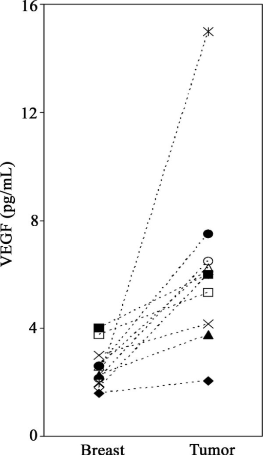 Extracellular VEGF in normal breast and tumors of postmenopausal breast cancer patients. VEGF sampled in vivo by microdialysis was significantly higher in tumors than in adjacent normal breast tissue (p = 0.005). Each symbol represents an individual patient.