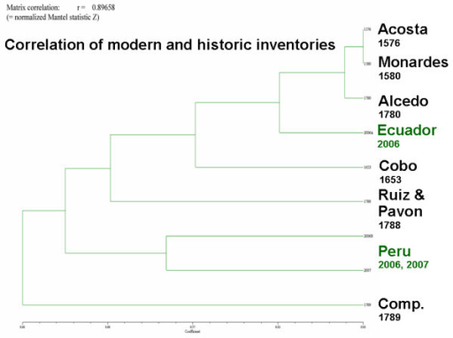 Matrix correlation of modern medicinal floras to colonial records and botanical inventories.