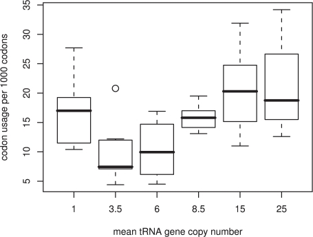 Correlation between tRNA gene copy number and genome codon usage.There is an overall trend for codons with high genome usage to have more cognate tRNA gene copies. However, the codons with the fewest cognate tRNA genes are not the most rare within the genome.
