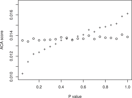 The difference between the true ACA scores and the randomized ACA scores.The difference between the randomized ACA score (hollow circles) and true ACA scores (plus sign) is displayed for all p-values. The true ACA score was deemed significantly different to the randomized ACA score if the p-value< = 0.05.