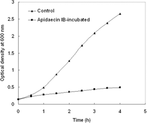 Growth kinetics of E. coli incubated with apidaecin IB.Each value represents the mean optical density (OD) readings from two cultures.