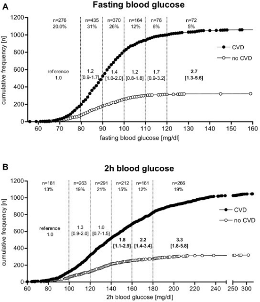 Cumulative frequency of fasting and 2 h blood glucose values for patients with and without coronary heart disease. Cumulative frequencies of patients with and without coronary heart disease (CHD) were plotted against blood glucose values in (A) fasting state and (B) 2 h after an oral glucose tolerance test. Blood glucose ranges were divided into sextiles with the lowest sextile defined as reference group each. Shown are the numbers and percentages of patients as well as the odds ratios for CHD in the respective blood glucose sextiles.